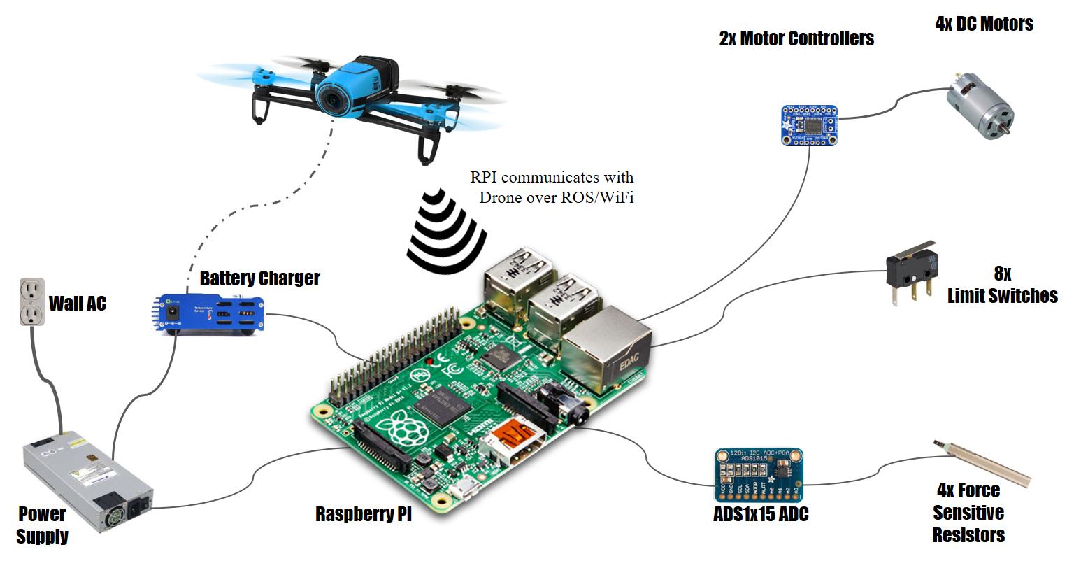 Autonomous Drone    Charger        akbulutio